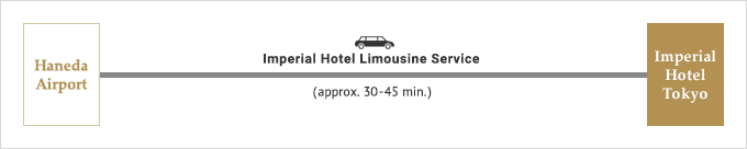 From Handa Airport Imperial Hotel Limousine Service