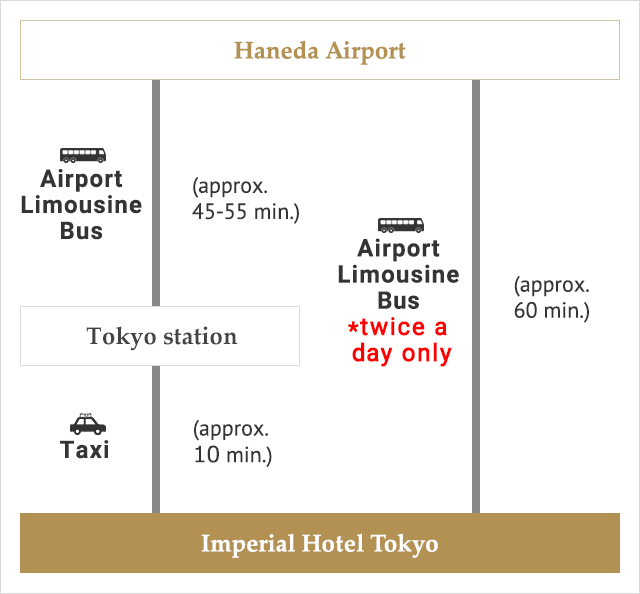 From Handa Airport Airport Limousine Bus