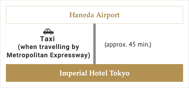 From Handa Airport Taxi