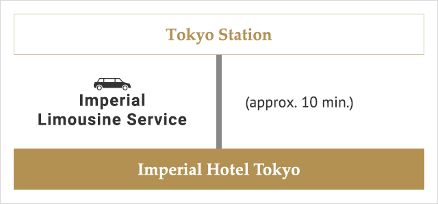From Tokyo Station Imperial Hotel Limousine Service